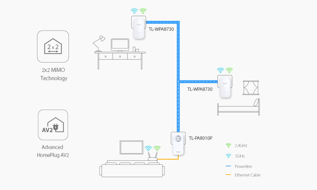 computersalg dk   tp-link powerline tl-wpa8730 kit - gigabit ac wi-fi kit - bro